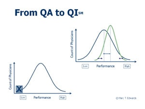 From QA to QI graphic